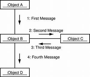 2  A Uml Collaboration Diagram