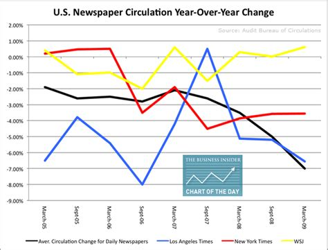 audit bureau of circulations newspapers u s newspaper circulation y y change business insider