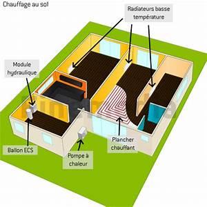 Chauffage Au Sol : chauffage sol infos sur le plancher chauffant eau classique ~ Premium-room.com Idées de Décoration