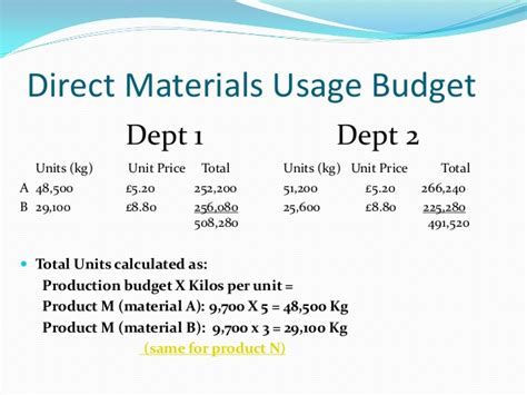 budget usage direct materials trm1 mba financial management control budgeting lecture date most