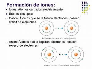Iones  Tipos  Iones Positivos  Negativos Y Mucho M U00e1s