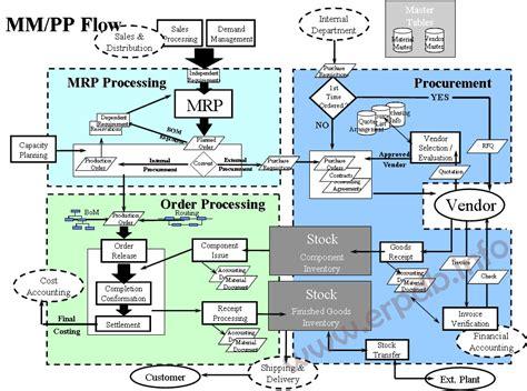 material management  production planning process flow