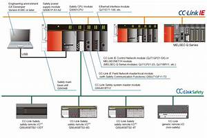 Safety Programmable Controller Melsec Product Features