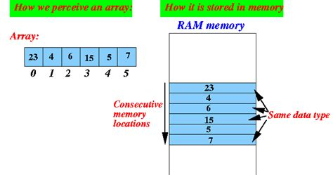 How to Compare Two Arrays in Java to check if they are ...