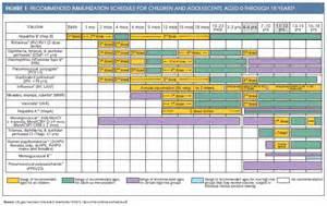 Illinois Immunization Schedule 2017