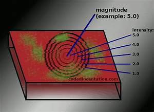 Difference Between Earthquake Magnitude and Intensity ...
