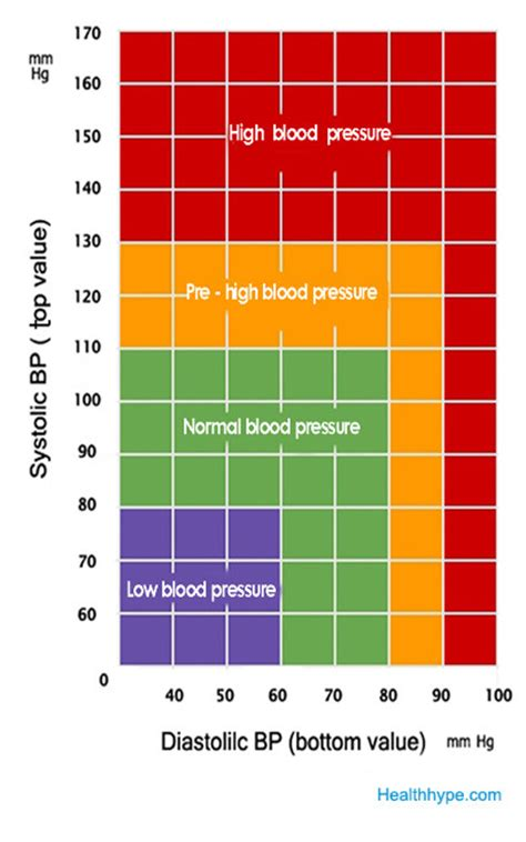 glucose levels normal range chart diabetes