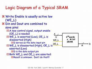 Ppt - Sdram Memory Controller Powerpoint Presentation  Free Download