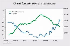When will China's foreign exchange reserves fall below US ...