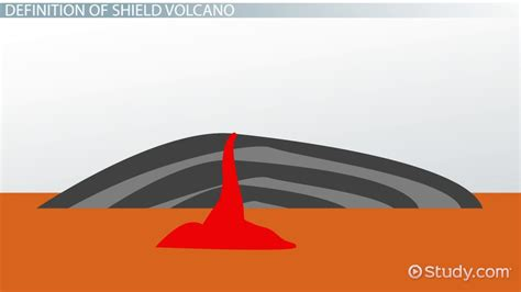 What Shield Volcano Definition Facts Examples