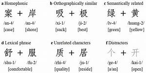 The Pronunciation Of Each Character According To The