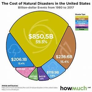 The Economic Cost Of Mother Nature U0026 39 S Destructive Fury In U S