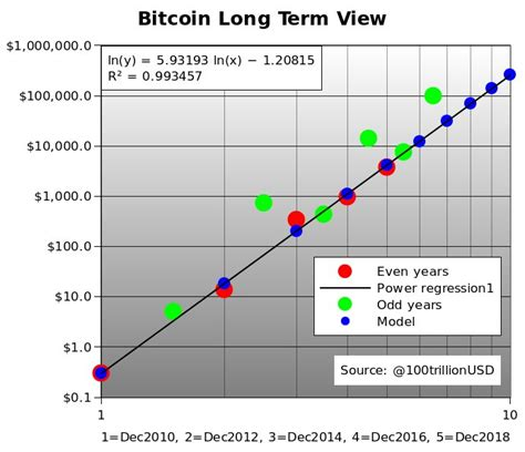 Also according to a report by crypto research, by 2030 the price of bitcoin will reach almost $400,000, and other cryptocurrencies will also set record values. Bitcoin Prediction 5 Years - Earn-bitcoin Miner V1.0