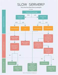 22 Automatic Way To Create User Flow Diagram Online