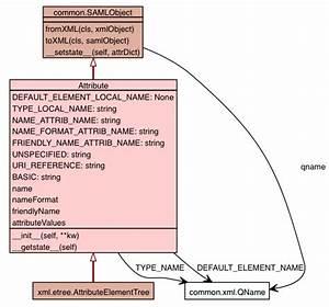 Ndg Saml Saml2 Core Attribute