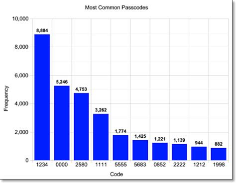 most popular on iphone the 10 most common iphone passwords