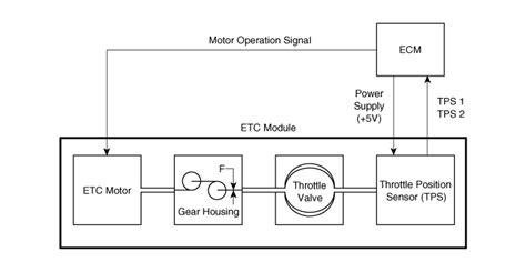 service manual electronic throttle control 2006 kia sorento electronic throttle control kia sorento schematic diagram etc electronic throttle control system engine control