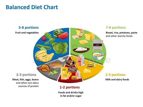 prepare a balanced diet chart with the help of your group