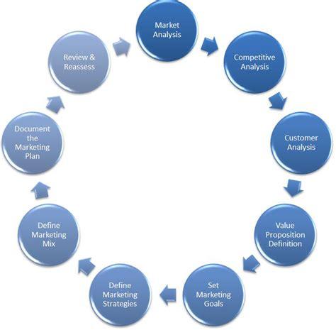 Marketing Strategies - developing a marketing strategy