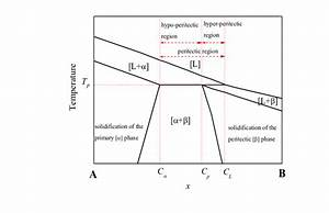 Detail Of A Peritectic Phase Diagram  At The Peritectic