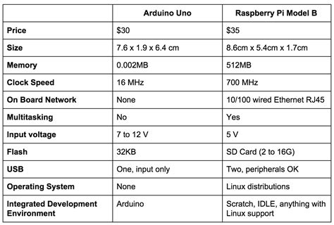 the khmd raspberry pi vs arduino uno the showdown