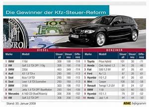 Kfz Zeitwert Berechnen : kfz steuer online berechnen ~ Themetempest.com Abrechnung
