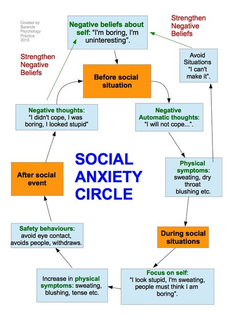 Social anxiety / social phobia explained