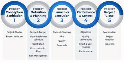 Phases Project Management Phase Initiation Five Lifecycle