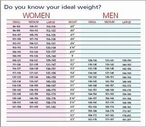 Men ideal body weight - Gluten free meal plan