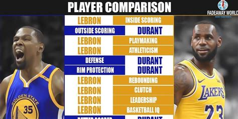 full player comparison kevin durant  lebron james