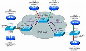 Updated  L2 Mpls Vpn Introduction And H3c Configuration
