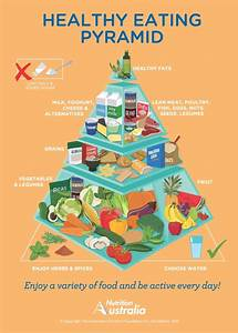 Australian Dietary Guidelines 2013 | Nutrition Australia