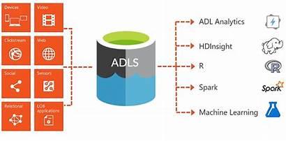 Adls Dremio Azure Data Lake Storage Explained
