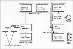 Hyperwar  Tactical Uses Of Radar In Aircraft  Radtwoa
