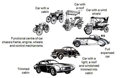 Evolution Of Cars Time by Technology Has Changed Time
