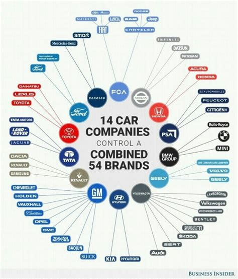 Who Owns Who In The Automotive Industry by How Many Car Brands Does Volkswagen Own Quora