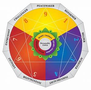 An Enneagram Journey  Type  Tritype  And Instincts  U2014 Personality Type And Personal Growth
