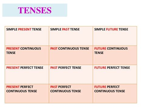 Tenses (learning Materials For Indonesian Students Who Learn English
