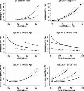 Lss Acute Myeloid Leukemia Risk Summary Plots  Panel A  Shows