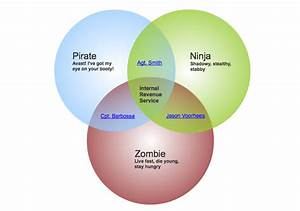 An Easy Way To Make A Venn Diagram  Concept Map  Etc