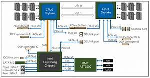 Inspur Nf5180m5 Flexible 1u Server Review