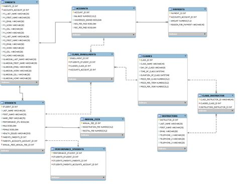 Erd V Eer Diagram by Mysql Does My Erd Look Well Designed Database