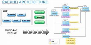 Open Source Is The Future Of Emc Software