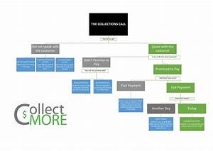 The First Collection Call- Flow Chart