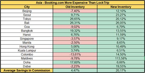 Price Comparison Analysis   Asia. Unlike conventional ...