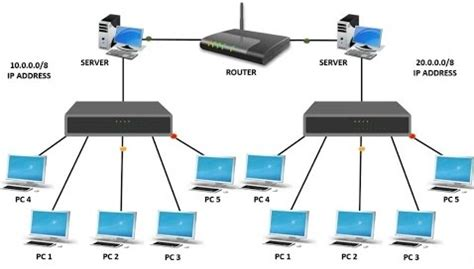 difference between hub switch and router networking basics