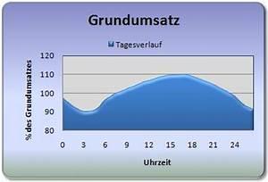 Grundumsatz Berechnen Formel : grundumsatz trainingstheorie online trainingstagebuch ~ Themetempest.com Abrechnung