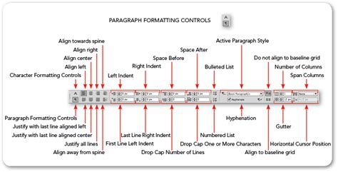 indesign control panel type formatting controls mira images