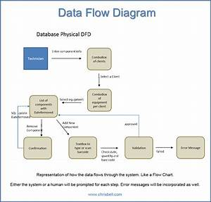 Purchase Data Flow Diagram
