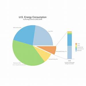 Family Tree Project Examples Usa Energy Consumption Pie Chart
